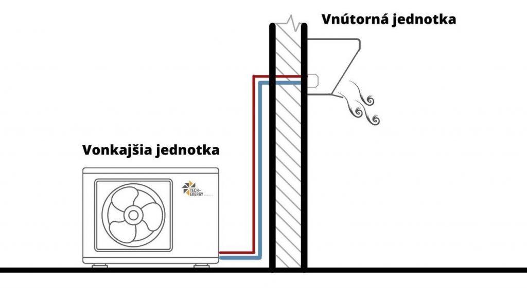 Klimatizácia do bytu, ako funguje?